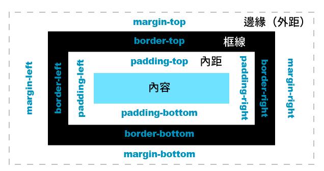 margin-padding-border 示意圖