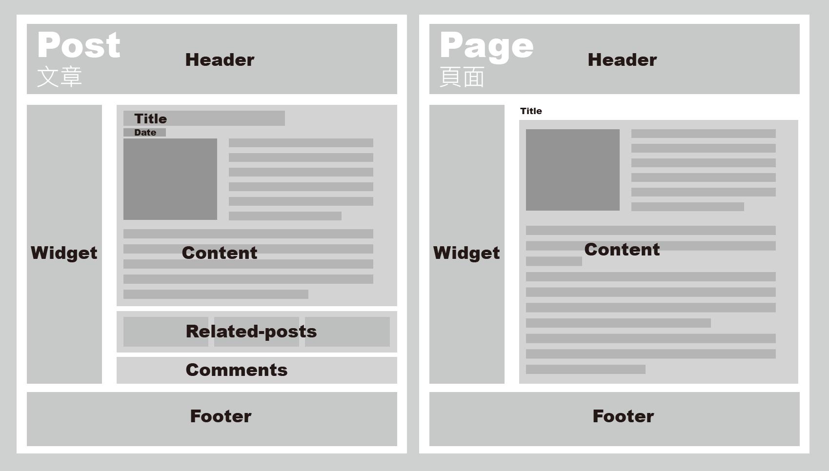 用兩個外觀圖比較 WordPress 裡面「文章」和「頁面」的不同