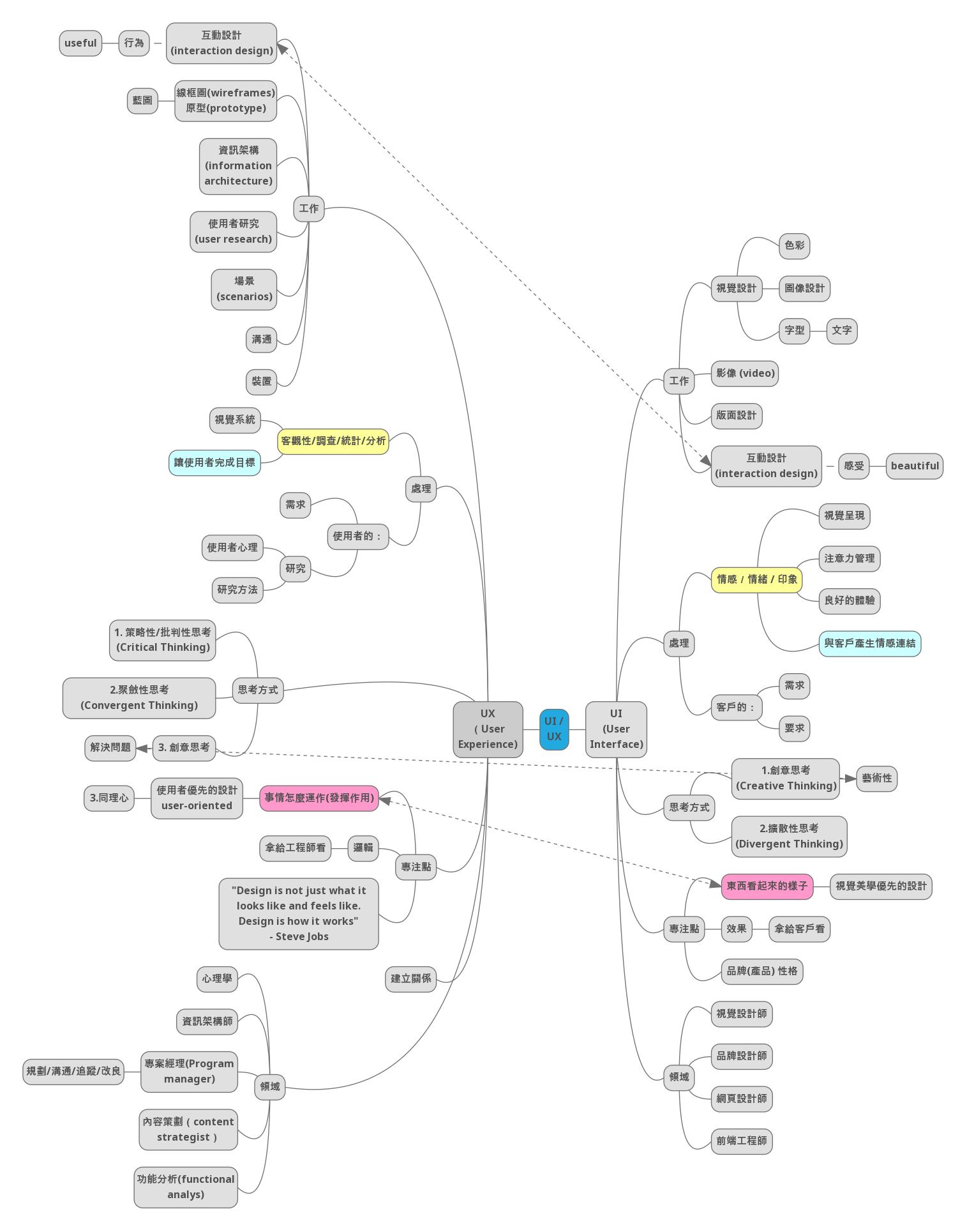 UI 和 UX 設計的不同 用心智圖 (mindmap) 呈現